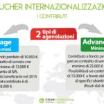 Contributi a fondo perduto Voucher Internazionalizzazione