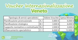 Finalità Voucher Internazionalizzazione Veneto