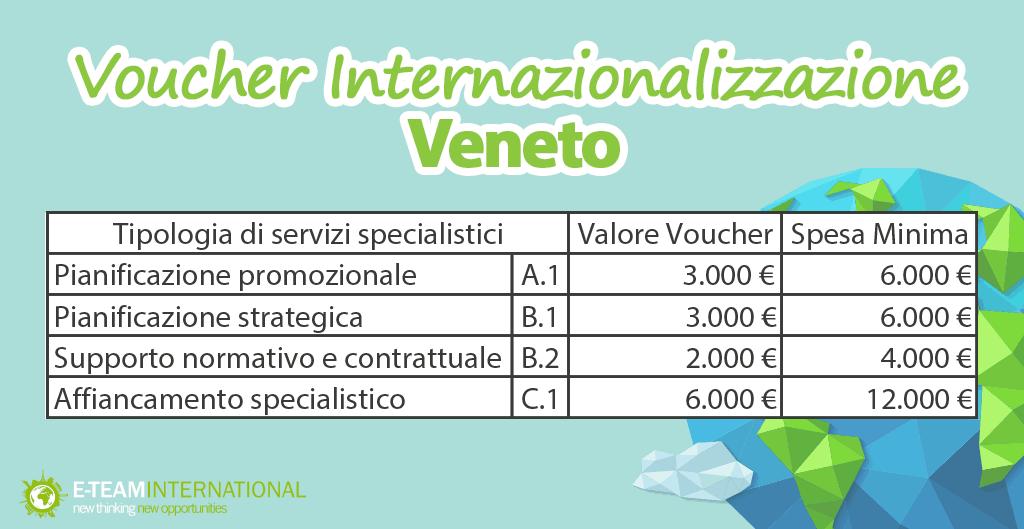 Quali sono le finalità di Voucher Internazionalizzazione Regione Veneto?