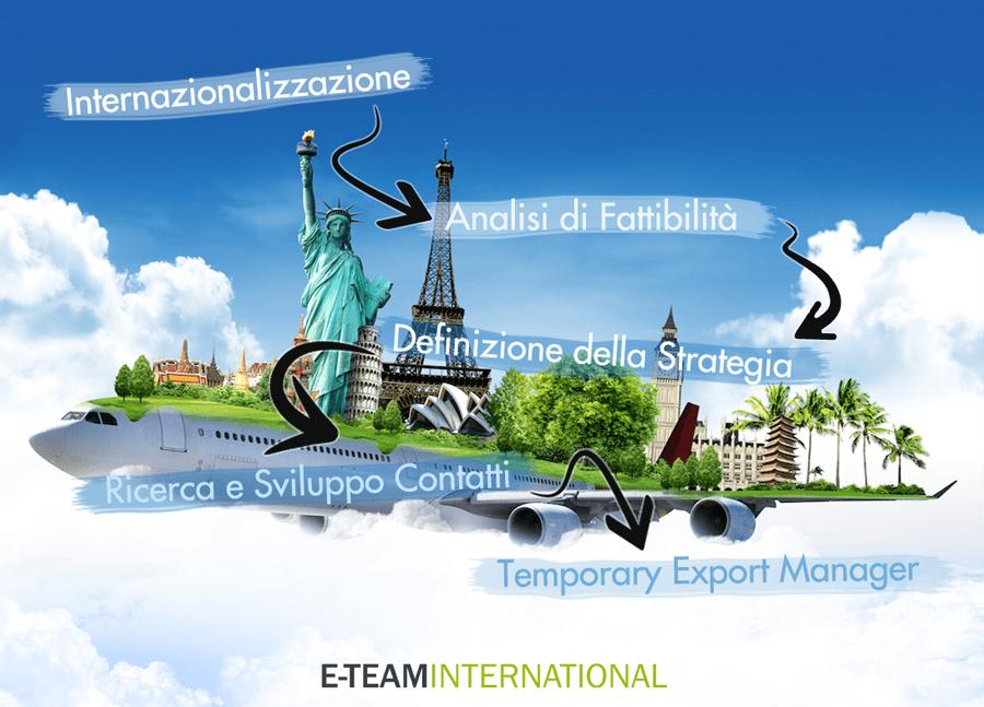 Progetto Internazionalizzazione con TEM